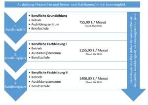 Ausbildungsverlauf BannwegBau Bauunternehmen Saarlouis